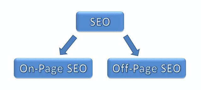 SEO seo SEO (Search Engine Optimization) kya hai? types of seo