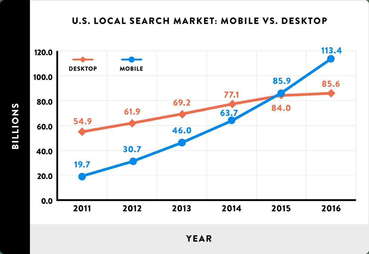 mobile vs local search graph