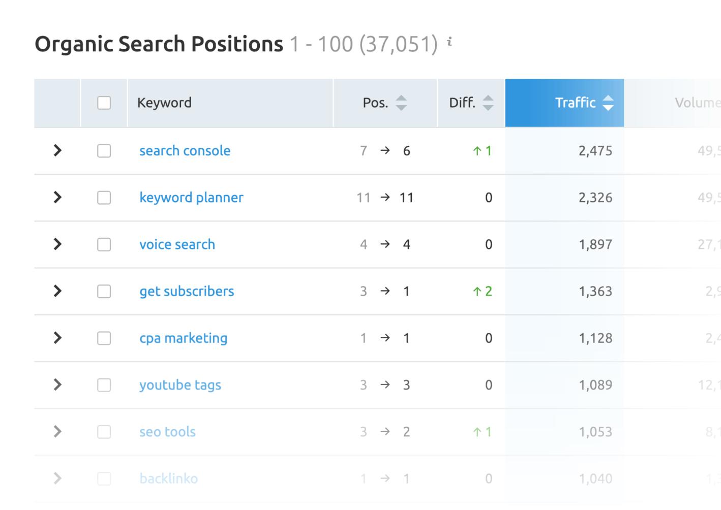 organic search position