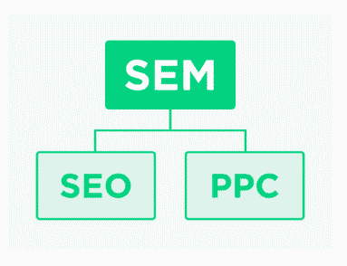 TYpes of SEM: SEO And SEM Me Kya Difference Hai