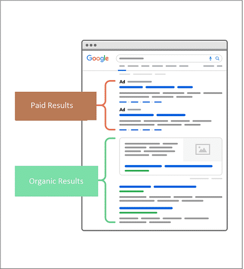 paid search vs organic search: SERP kya  hai