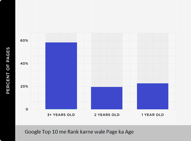 SEO And SEM Me Kya Difference Hai: Page graph