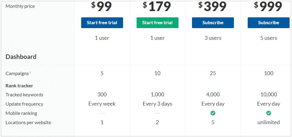 Ahrefs price chart